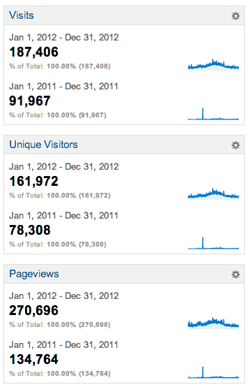 Blog Analytics 2012